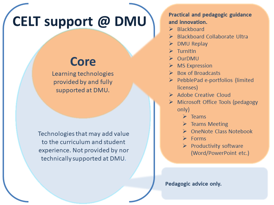 The CELT support @ DMU model