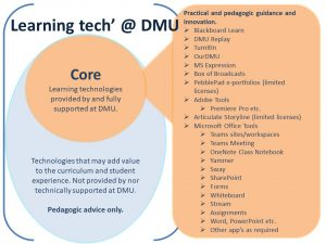 Learning tech' at DMU infographic